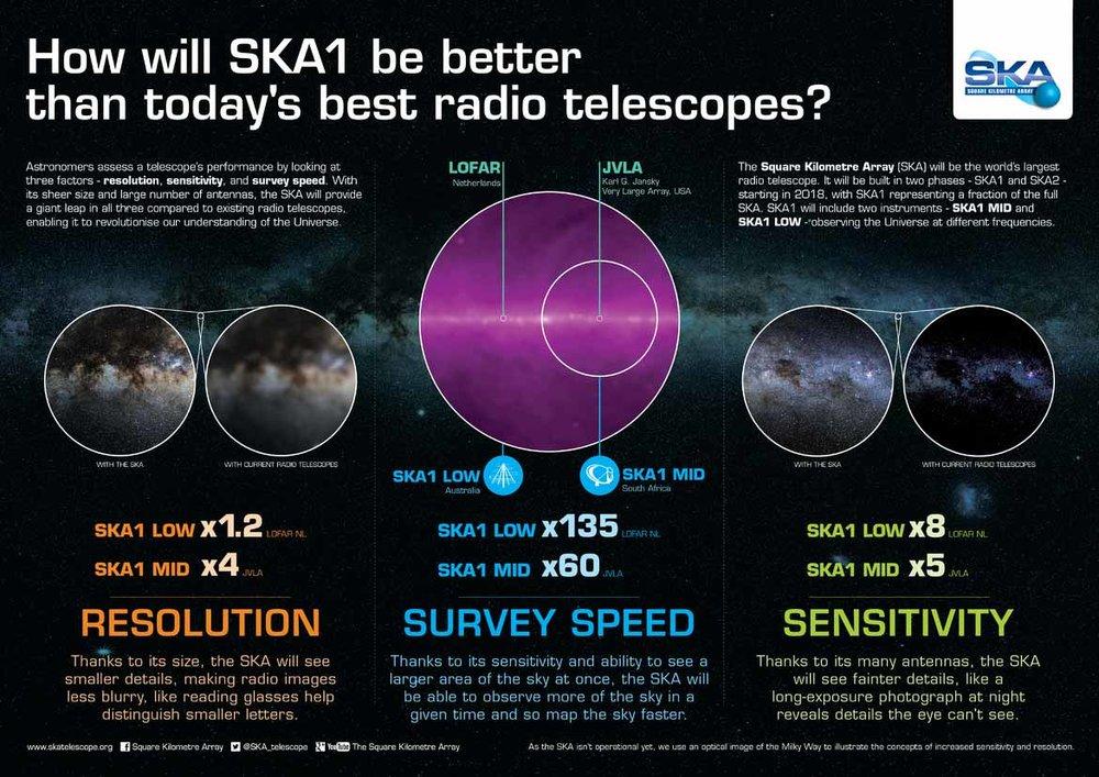 SKA-3-aspects-Infographic_OP-opt.jpg