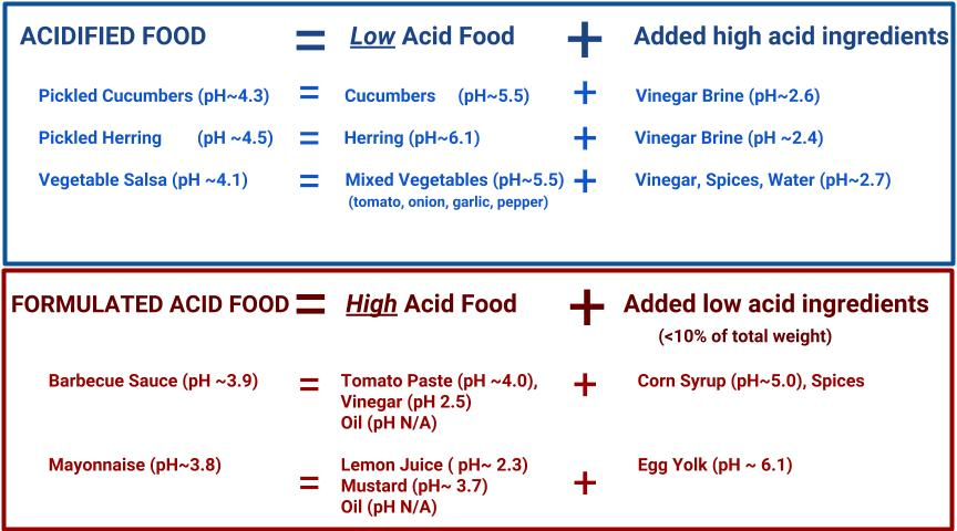 Acidified-vs.-Formulated-Low-Acid-Foods-1.jpg