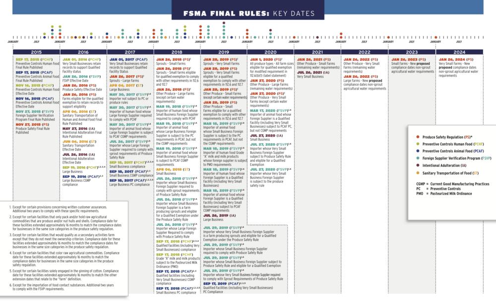Timeline of FSMA Compliance Dates