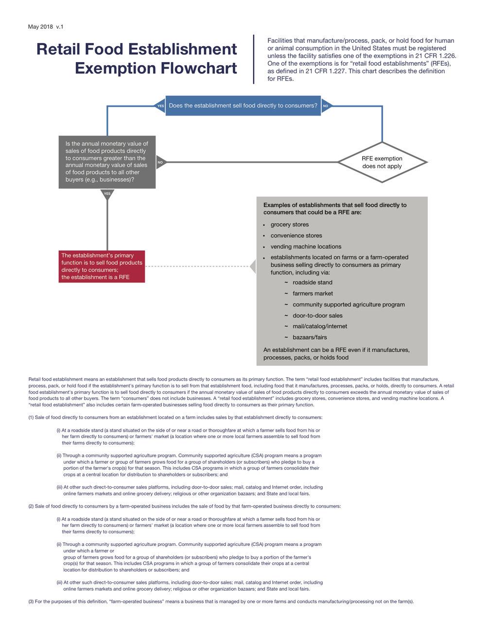 Retail Exemption Applicability Flowchart