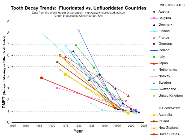 Dental Decay Rates in Fluoridated vs. Non-Fluoridated Countries