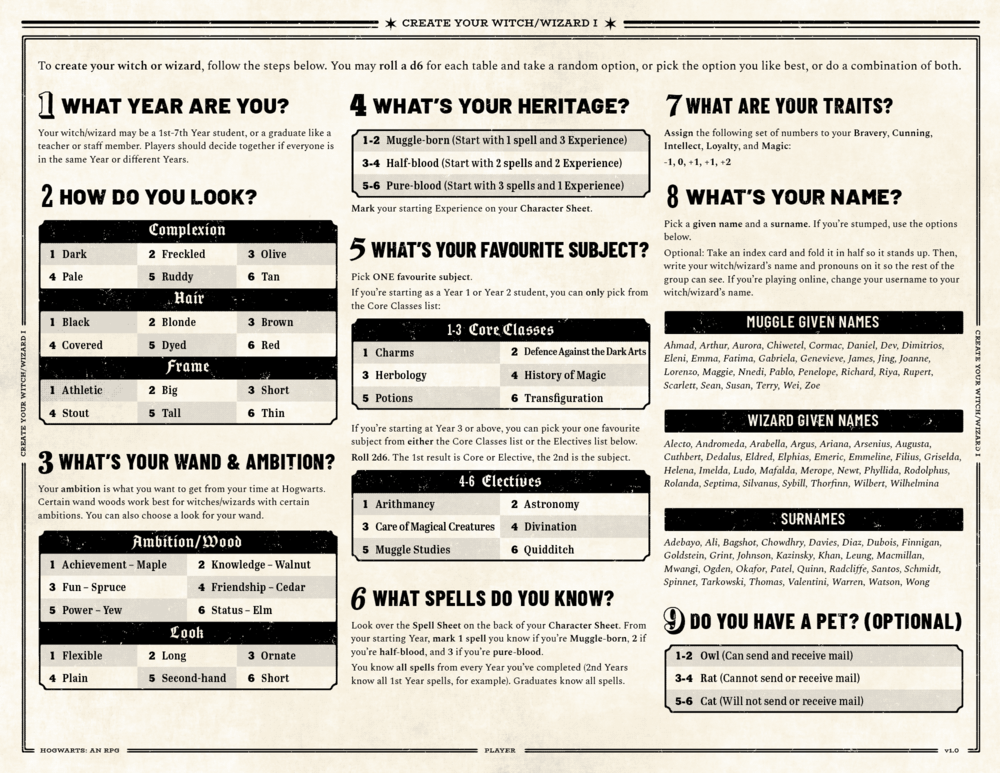 HWRPG-Pages-Character Creation 1.png