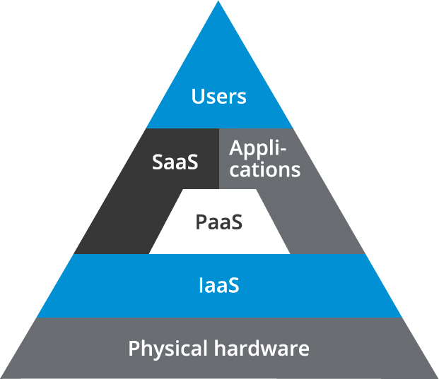 The cloud pyramid