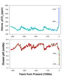 Barry ocean atmoschart IPCC