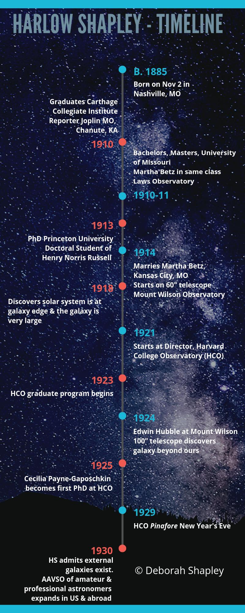 Timeline Harlow Shapley Part 1
