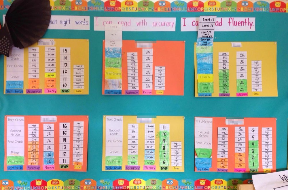 Using A Data Wall To Increase Accountability And Track Student