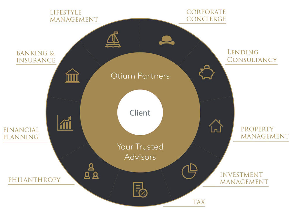 otium_partnerships.jpg