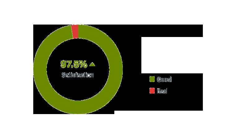 Customer_satisfaction (1).png