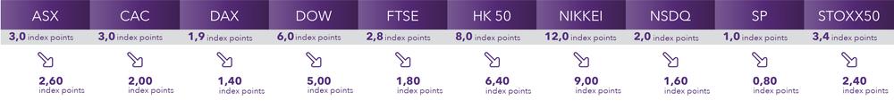 STD indices