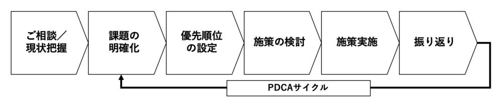 コンサルプロセス.png