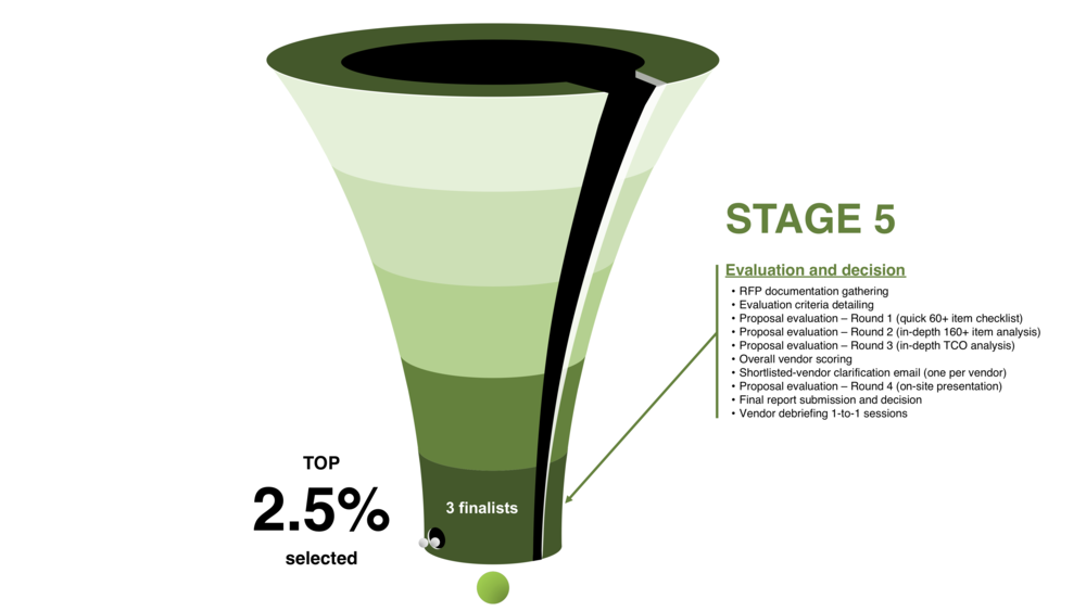 RFP Development process — Stage 5