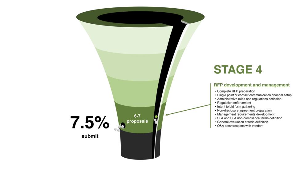 RFP Development process — Stage 4