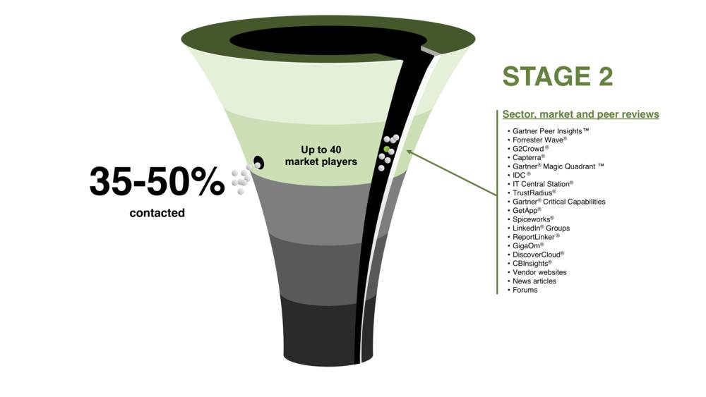 RFP Development process — Stage 2
