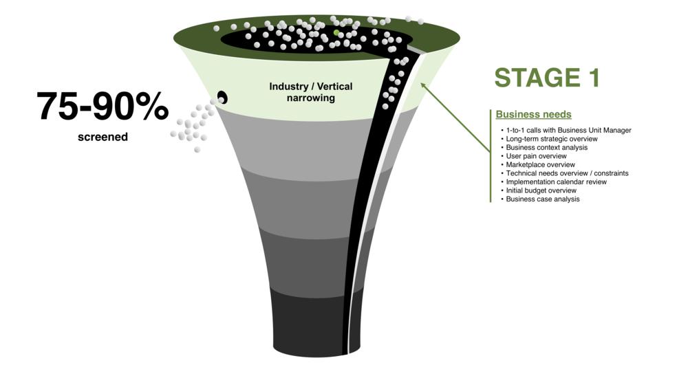 RFP Development process - Stage 1