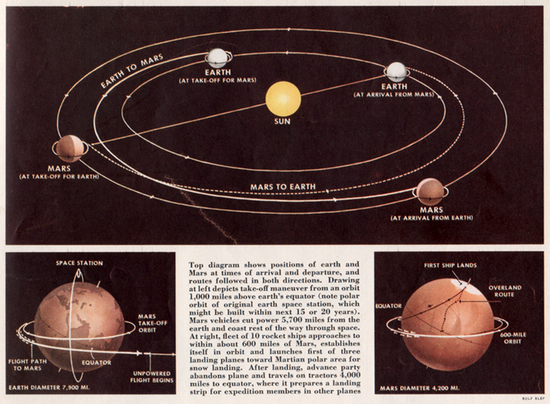 Charting a course to Mars in a 1954 issue of  Collier's