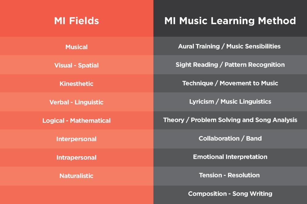 MI-Chart.png