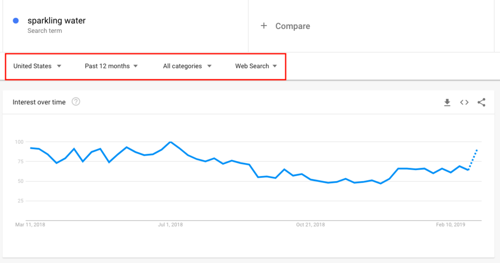 Google Trends - Refining Results