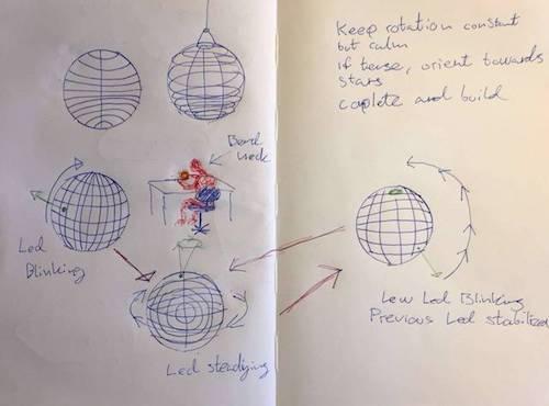 Sketching out temporal behavior.
