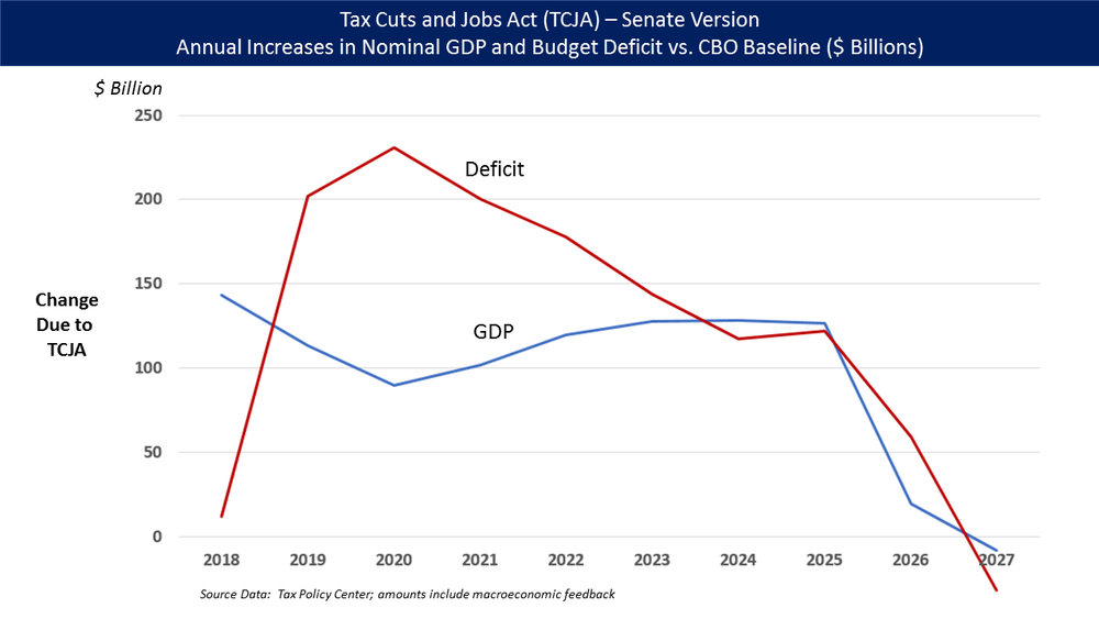 Tax_Cuts_and_Jobs_Act_GDP_and_Deficit_Changes.png