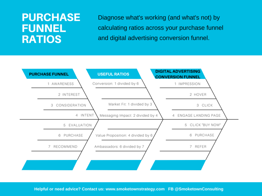 Purchase Funnel Ratios (1).png