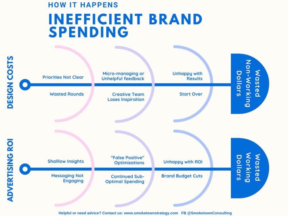 Inefficient Brand Spending.png