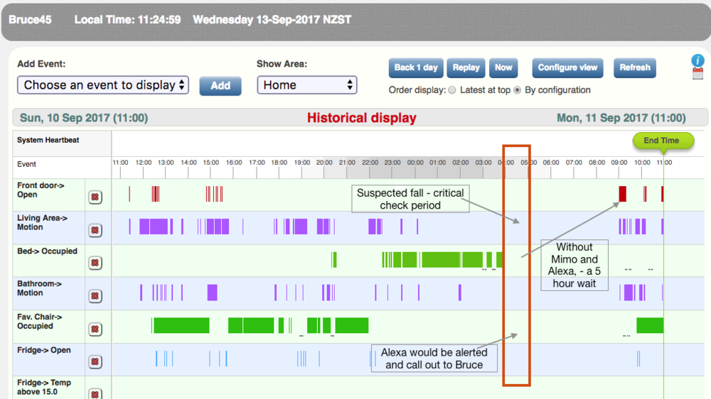 Anatomy of a fall. The MimoCare construct alerts to any number of issues . Clever analytics can build a potential picture