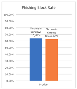 Figure 2: Phishing block rate – NSS Labs Source: Web Browser Security Comparative Report: Phishing Protection