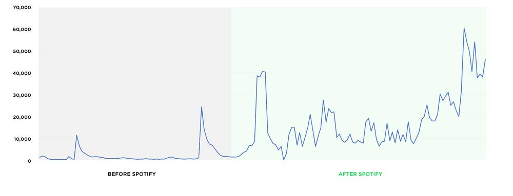 Streams per week (2016 - 2019)