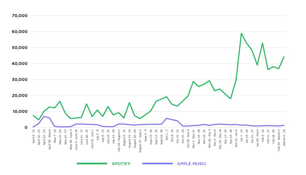 Spotify vs Apple Music streams in the 48 weeks.