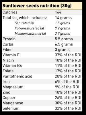ChipMonk Baking Sunflower Seeds Nutritional Information 2020.png