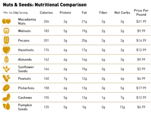 ChipMonk Baking Nuts & Seeds Nutritional Comparison 2020.png