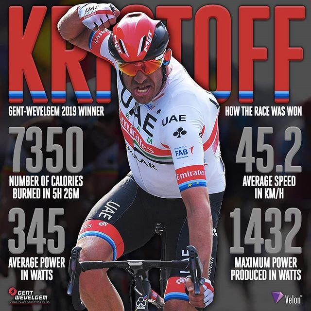 Key #VelonLive data for @kristoff87 (@uae_team_emirates) as he took the win at @gentwevelgemofficial:  Calories Burned: 7350kcal Ave Speed: 45.2km/h Max Power: 1432W Ave Power: 345W  #GWE19 #roadcycling #procycling #cycling #uci #uciworldtour #racing #riders #lifebehindbars #bike #cyclinglife #cyclist #pedal #roadbike #bikelife #bicycle