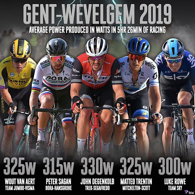 @gentwevelgemofficial 2019 was one of the hardest races in years and saw riders put out some massive power numbers. After @kristoff87 won with an average of 345w, here's what his rivals produced ⚡️ What could you average for 5h26m? 🤔 . . #cycling #ciclismo #wielrennen #power #procycling #bikes #bikeracing #proracing #springclassics #cobbledclassics #gentwevelgem #gwe19 #lifebehindbars #pedal