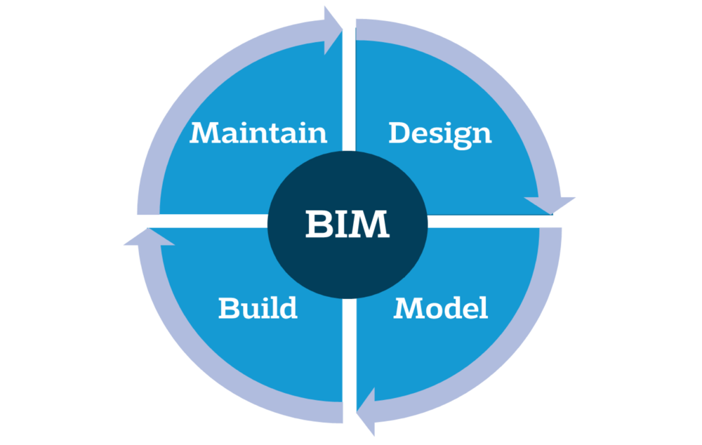 BIM Strategy Wheel.png