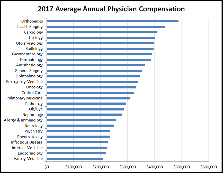 Graph via      Physician's Weekly