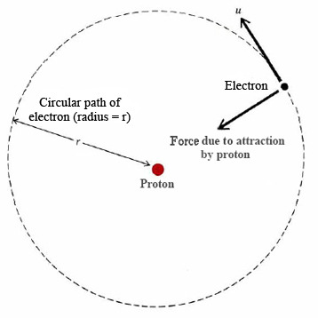 The electron is still on the n = 1 orbital and orbiting the nucleus like above. Only the n = 2 and n = 3 orbitals have been removed.     Image via      Chemistry LibreTexts
