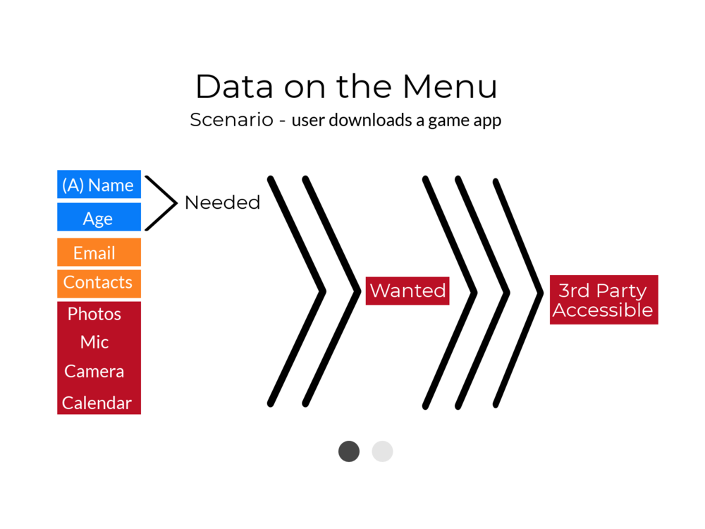 The data menu shows the user the kinds of data an app needs, the kind it wants, and the kind that may be made accessible to 3rd parties along with the related threat level.