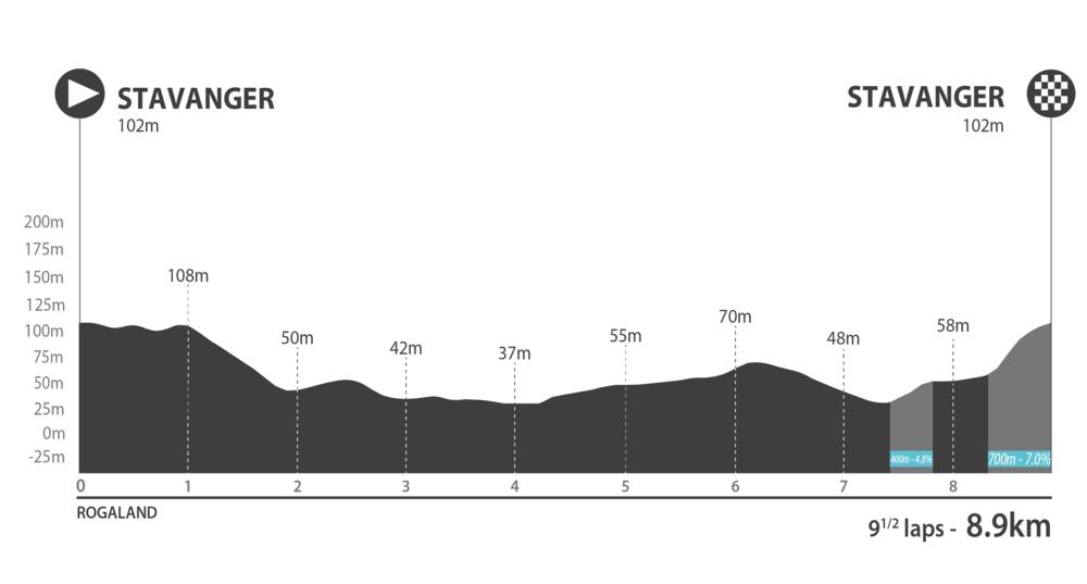 Hammer Stavanger 2019 - 1 Profile Climb V1.png