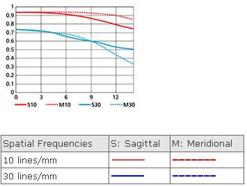 MTF Chart NIKKOR 35mm