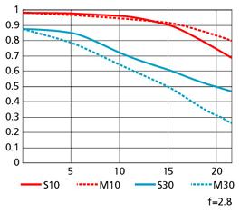 MTF Chart Tele Nikkor 14-24mm