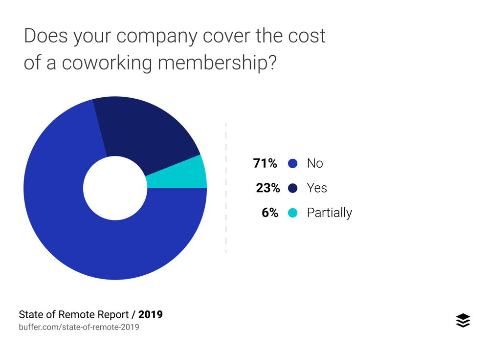 Buffer: State of Remote Work 2019 Study