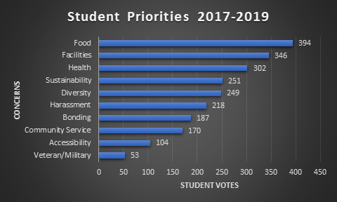 Student Priorities (Left).png
