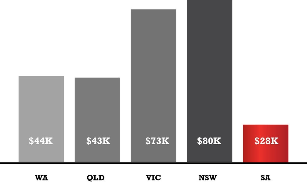 - Average prizemoney per state.With such low prizemoney, why would you race or train in South Australia?