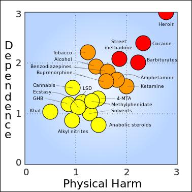 Cannabis sitt potensiale for avhengighet og skade sammenliknet med andre stoffer. Fra en undersøkelse gjort av David Nutt som ble publisert i tidsskriftet The Lancet i 2007.