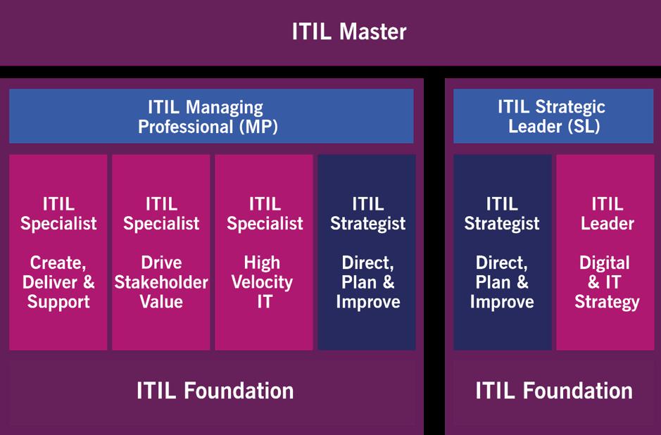 ITIL-Certification-Scheme.png