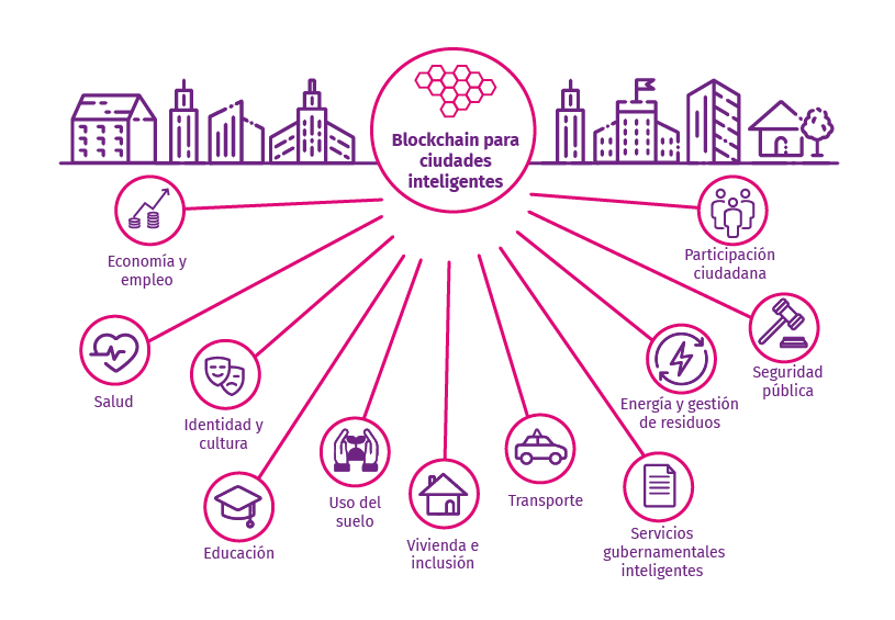 blockchain smart city