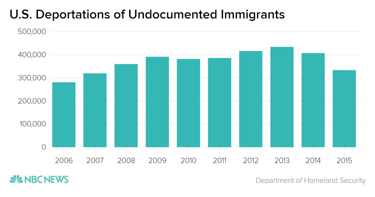 u-s-_deportations_of_undocumented_immigrants_chartbuilder_17993b25e201468f0b74fed9746e352c.nbcnews-ux-2880-1000