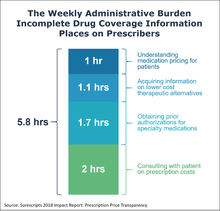 The Weekly Administrative Burden Incomplete Drug Coverage Information Places on Prescribers