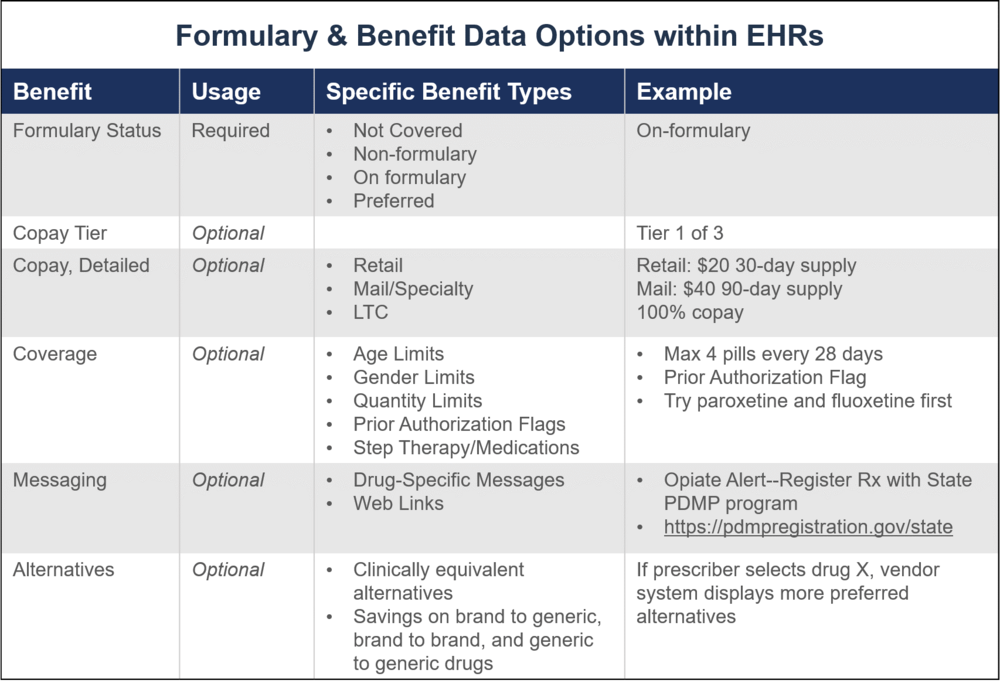 Formulary & Benefit Data Options within EHRs