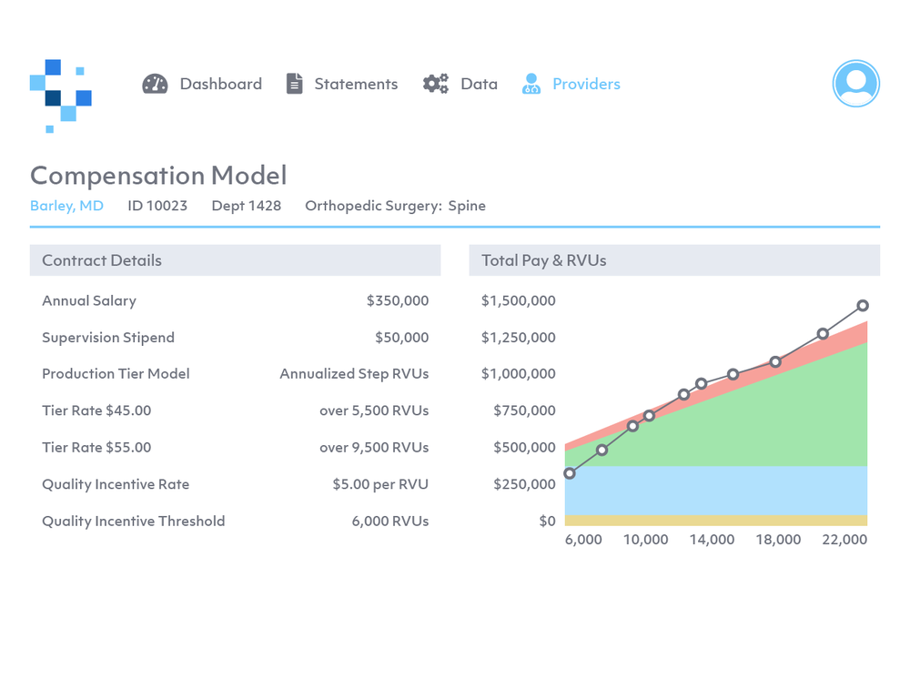 Get a high level snapshot of your data - View early warning flags for fair market value, deficits, and compensation and administrative hour caps to name a few. Alerts provide a high level overview to highlight the most important information from month to month.